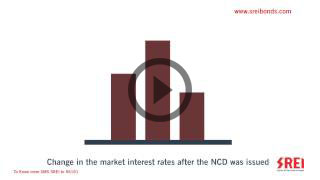 How rate cuts by RBI benefit NCD investors?
